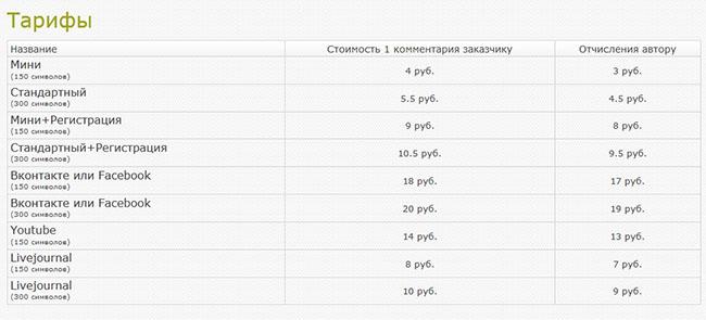 цены на комментарии в блоге