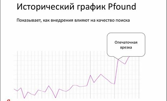 Влияние орфографии и мата на продвижение сайтов в Яндексе