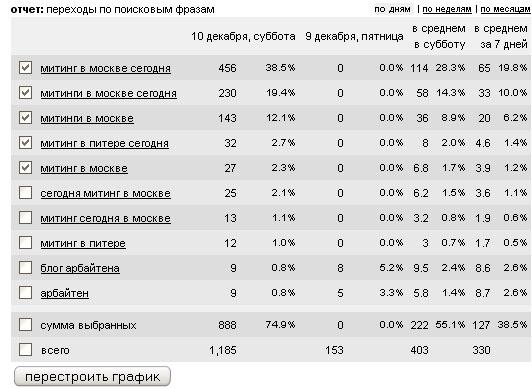 статистика раскрученного сайта