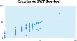 Методы мониторинга ранжирования: Браузер vs Паук vs Инструменты Google для вебмастера