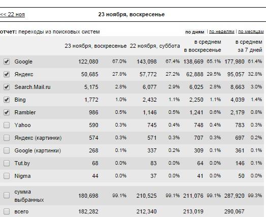 статистика лента.ру