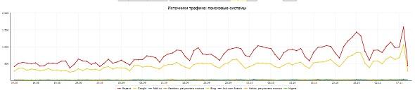 Кейс по продвижению мебельного сайта в регионе Москва