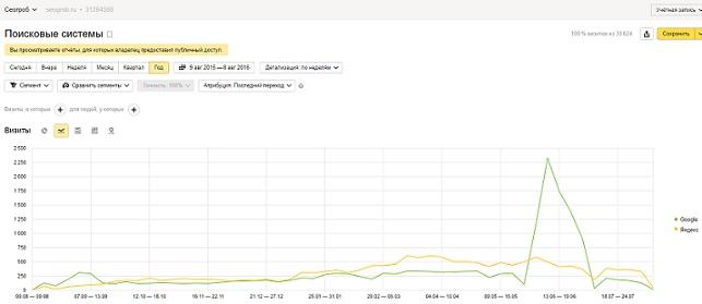 Кейс: История продвижение проекта Seogrob.ru