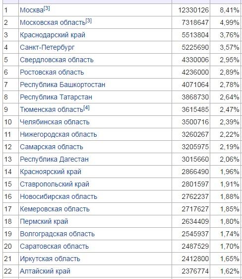 Кейс: Интернет-пользователи России и почему их так мало