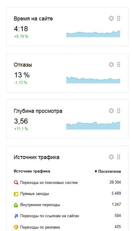 Поведенческие факторы в Яндексе - Вопросы и Ответы