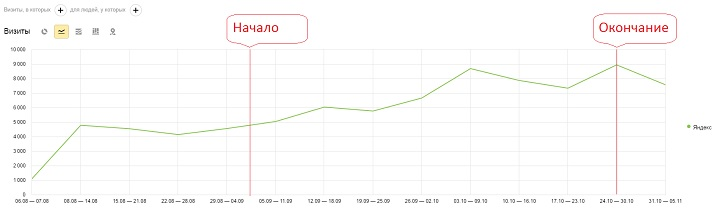 "Новый алгоритм Яндекса ""Палех"" - влияние на продвижение сайтов"