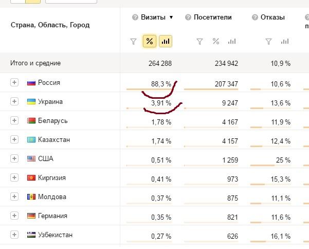 Блокировка Яндекса, ВК, Маила, ОК на Украине - что это для Интернет-маркетинга Рунета?!