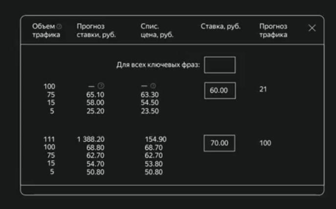 Новый Яндекс.Директ - почему это величайшее наебалово
