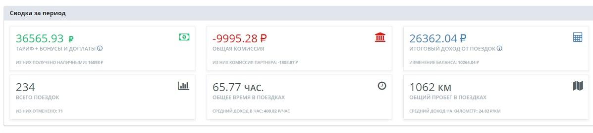 Как я работал и тестировал Яндекс.Такси